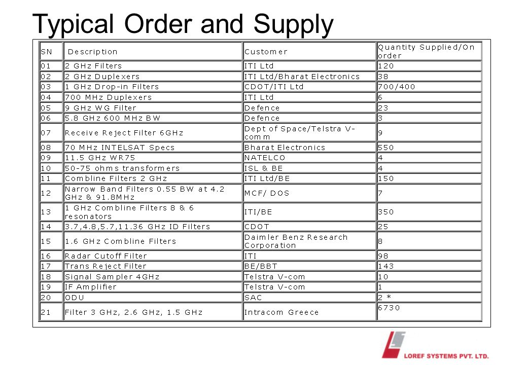 Typical Order and Supply