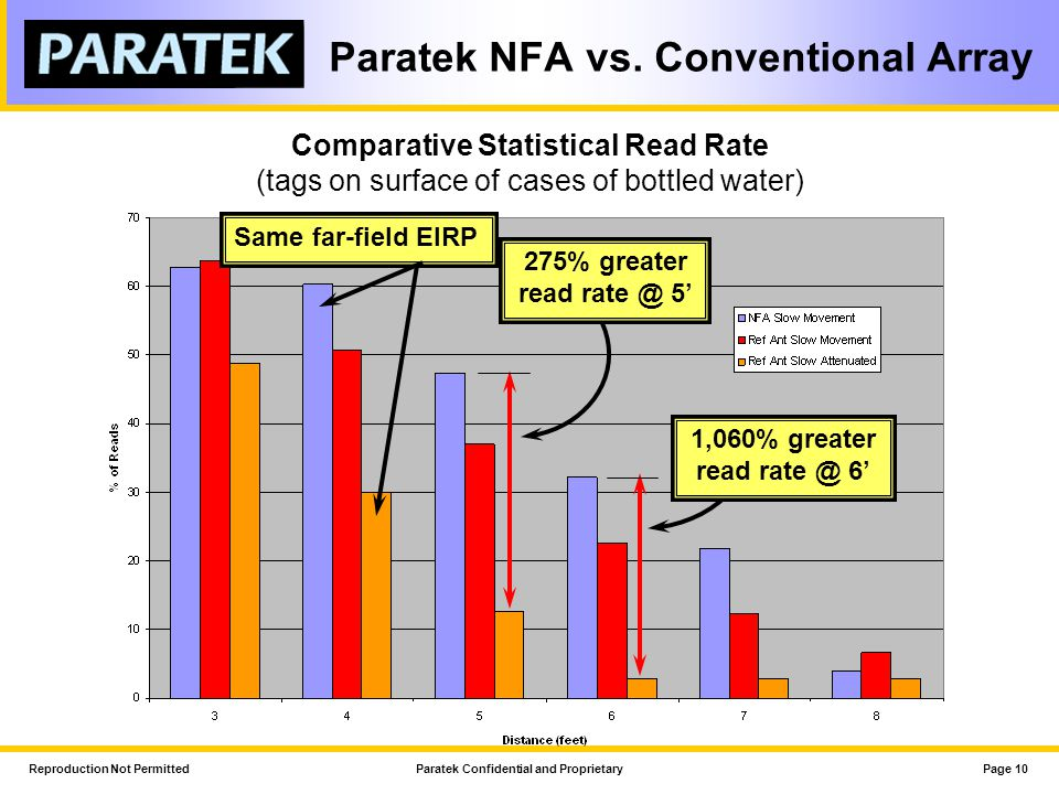 Paratek NFA vs. Conventional Array