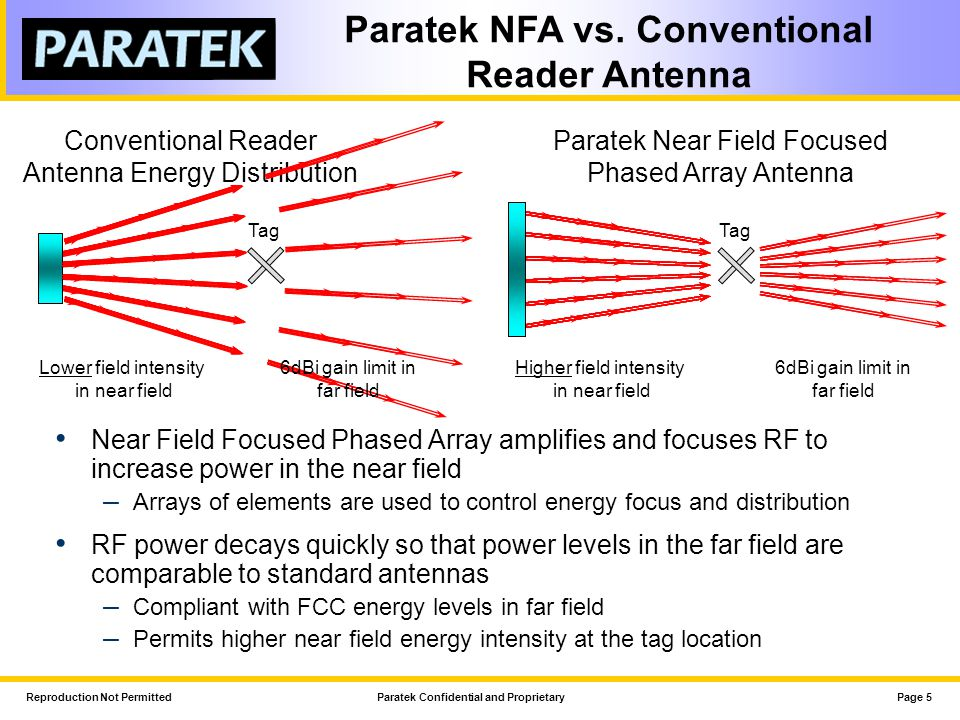 Paratek NFA vs. Conventional Reader Antenna