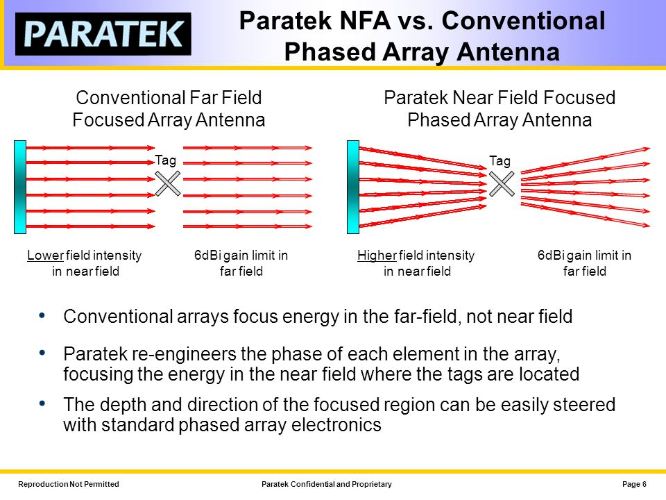 Paratek NFA vs. Conventional Phased Array Antenna