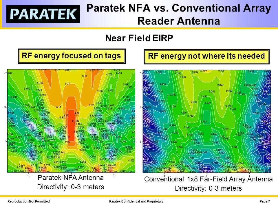 Paratek NFA vs. Conventional Array Reader Antenna