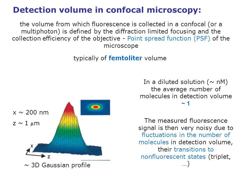 Detection volume in confocal microscopy: