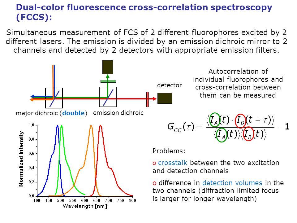 Dual-color fluorescence cross-correlation spectroscopy (FCCS):