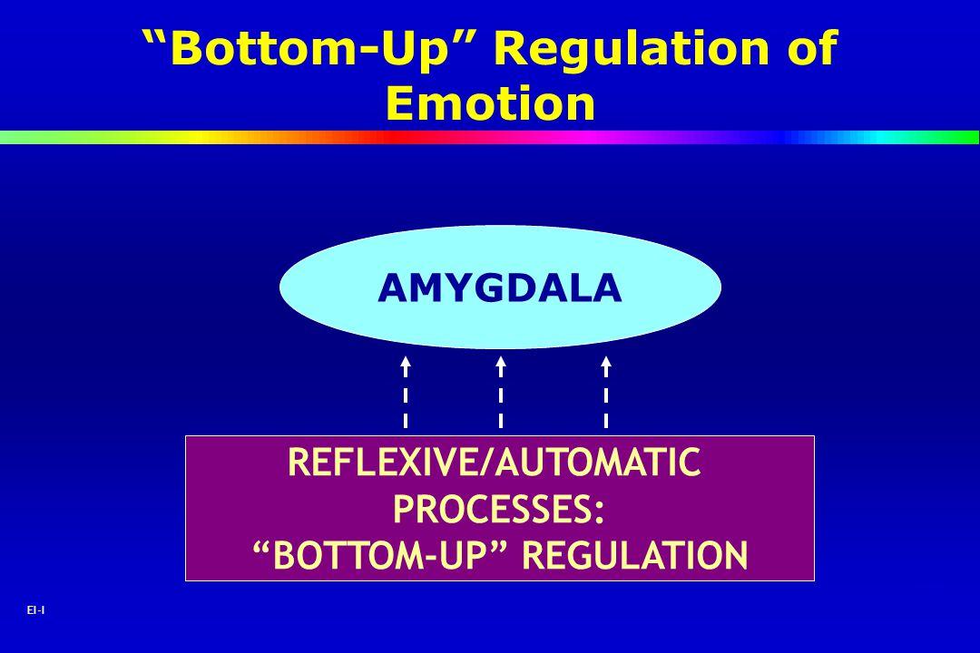 Bottom-Up Regulation of Emotion BOTTOM-UP REGULATION
