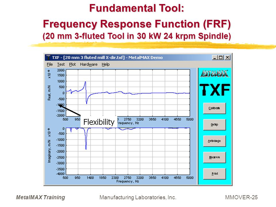 Fundamental Tool: Frequency Response Function (FRF)