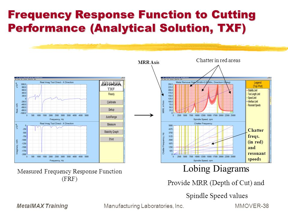 Frequency Response Function to Cutting Performance (Analytical Solution, TXF)