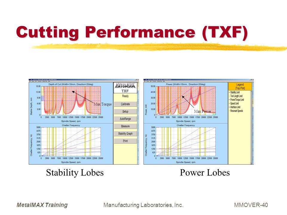 Cutting Performance (TXF)