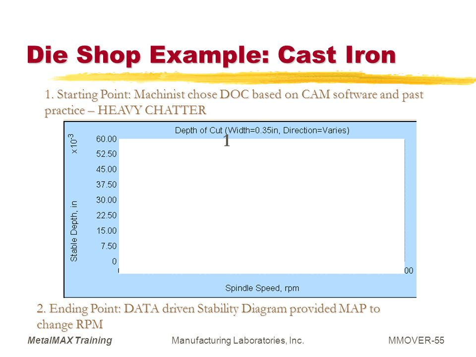 Die Shop Example: Cast Iron
