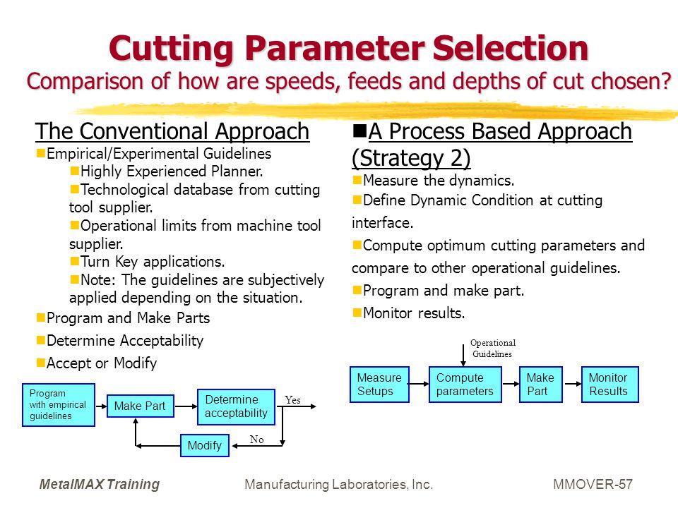 Cutting Parameter Selection