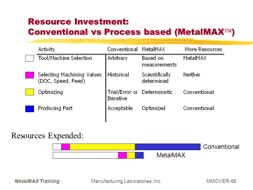 Resource Investment: Conventional vs Process based (MetalMAX)