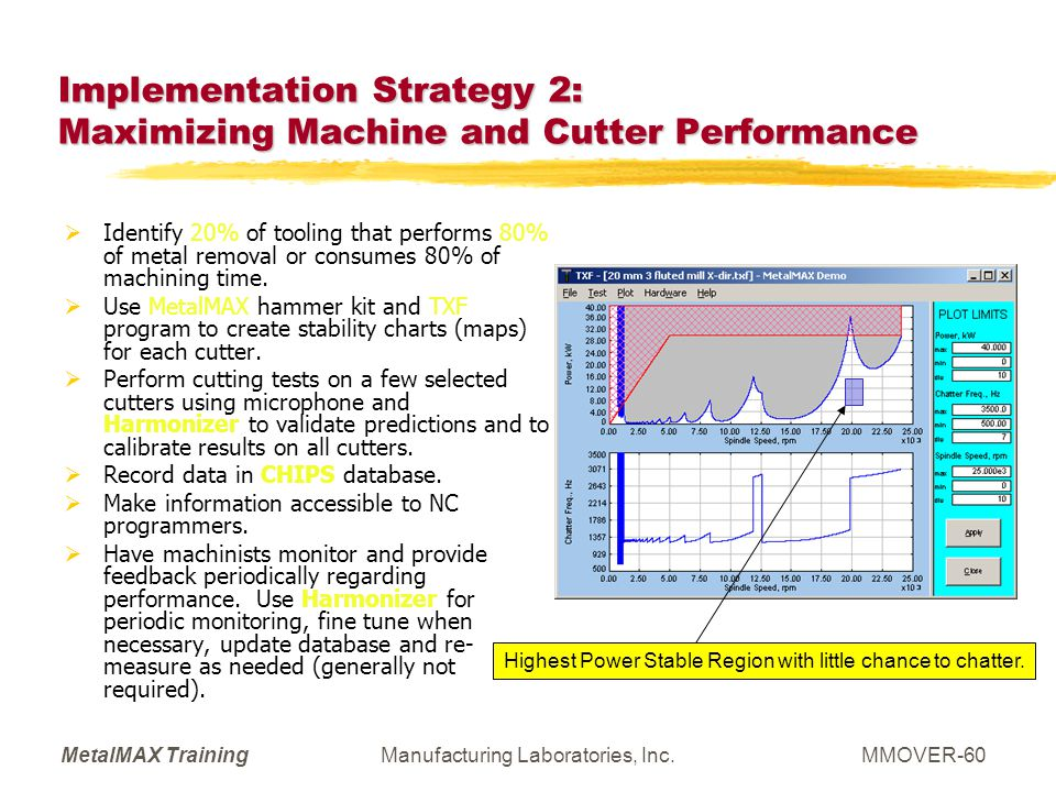 Implementation Strategy 2: Maximizing Machine and Cutter Performance