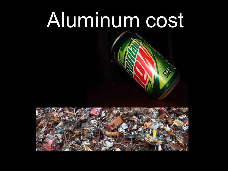Aluminum cost