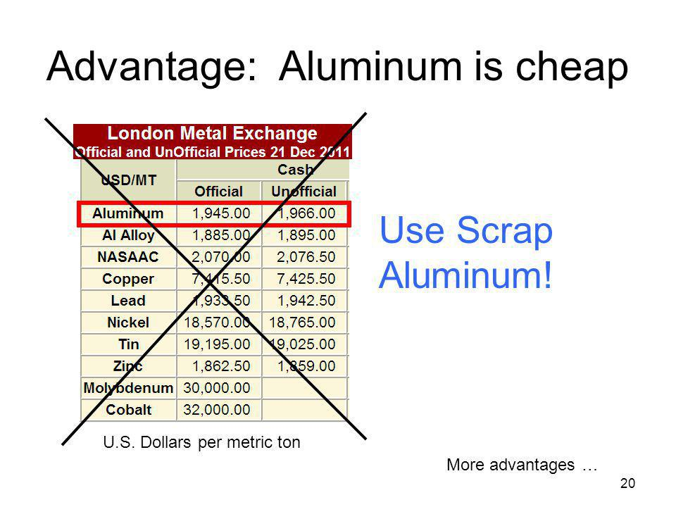 Advantage: Aluminum is cheap