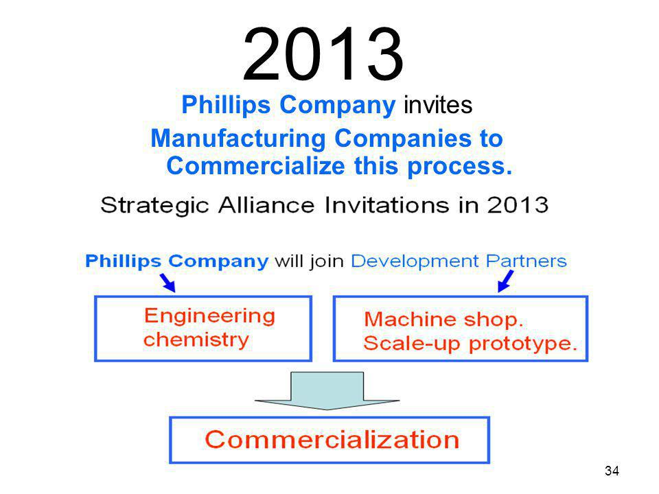 Manufacturing Companies to Commercialize this process.