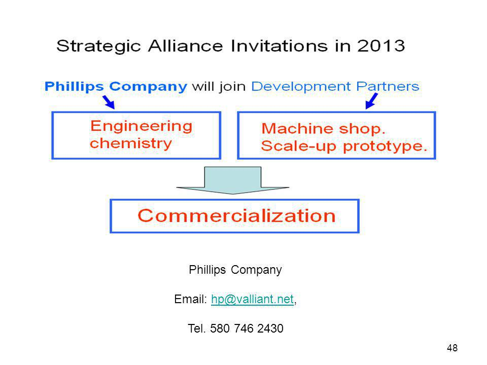 Phillips Company Email: hp@valliant.net, Tel. 580 746 2430