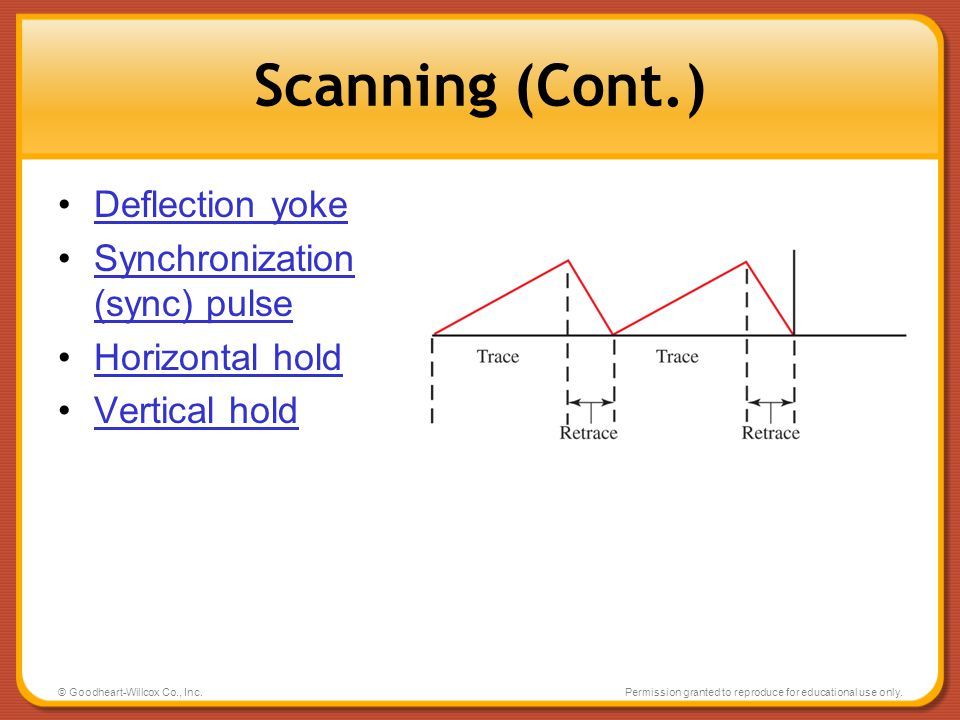 Scanning (Cont.) Deflection yoke Synchronization (sync) pulse