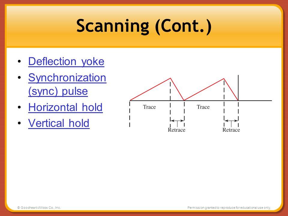 Scanning (Cont.) Deflection yoke Synchronization (sync) pulse