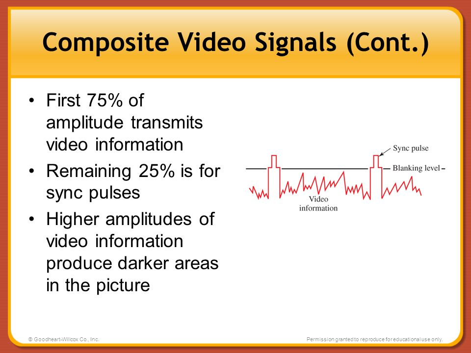 Composite Video Signals (Cont.)
