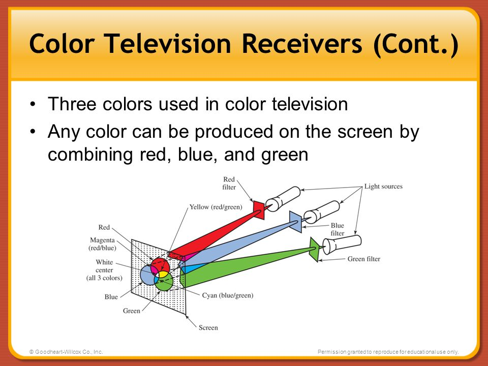 Color Television Receivers (Cont.)