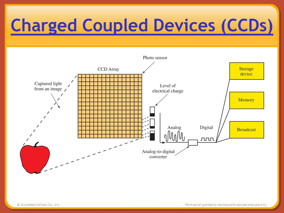 Charged Coupled Devices (CCDs)