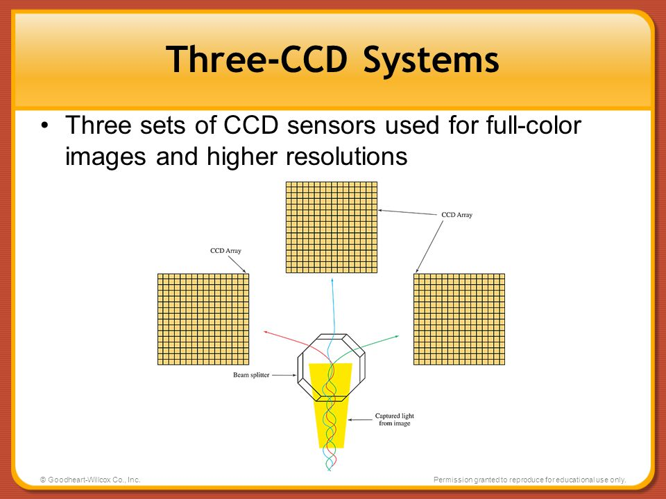 Three-CCD Systems Three sets of CCD sensors used for full-color images and higher resolutions. © Goodheart-Willcox Co., Inc.