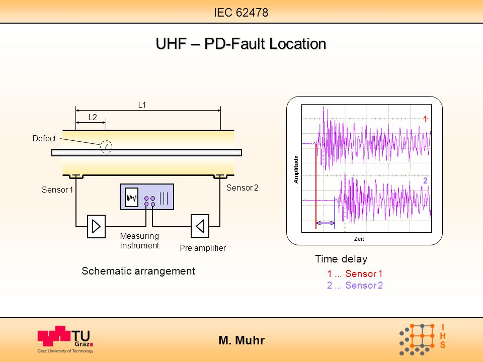 UHF – PD-Fault Location