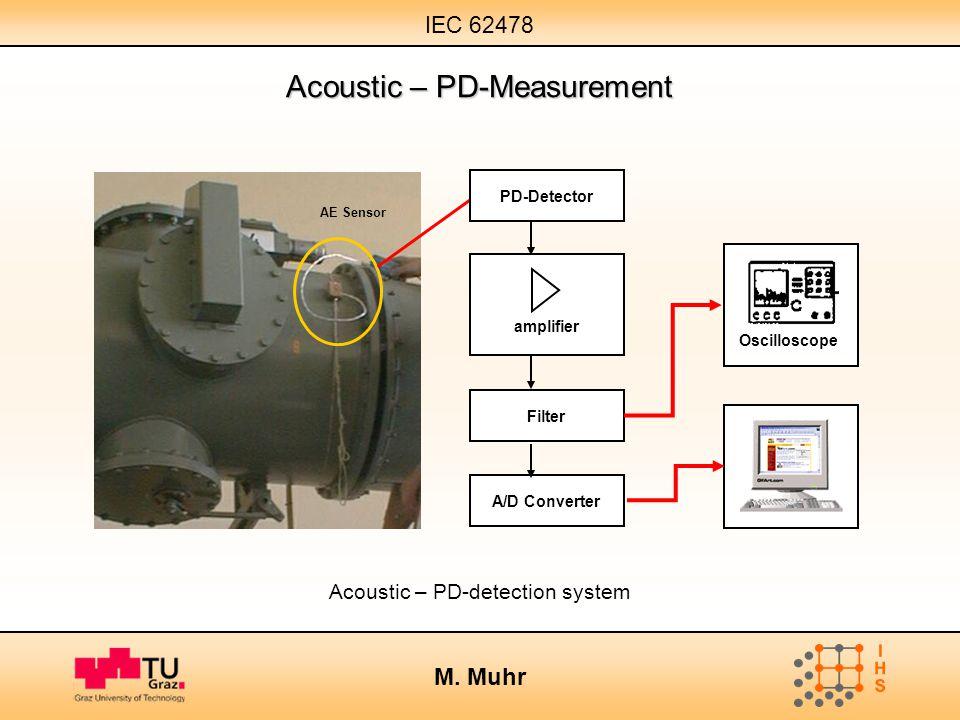 Acoustic – PD-Measurement