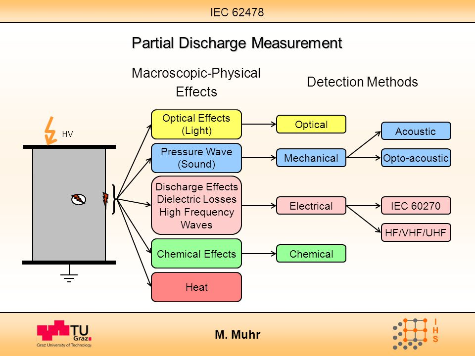 Partial Discharge Measurement