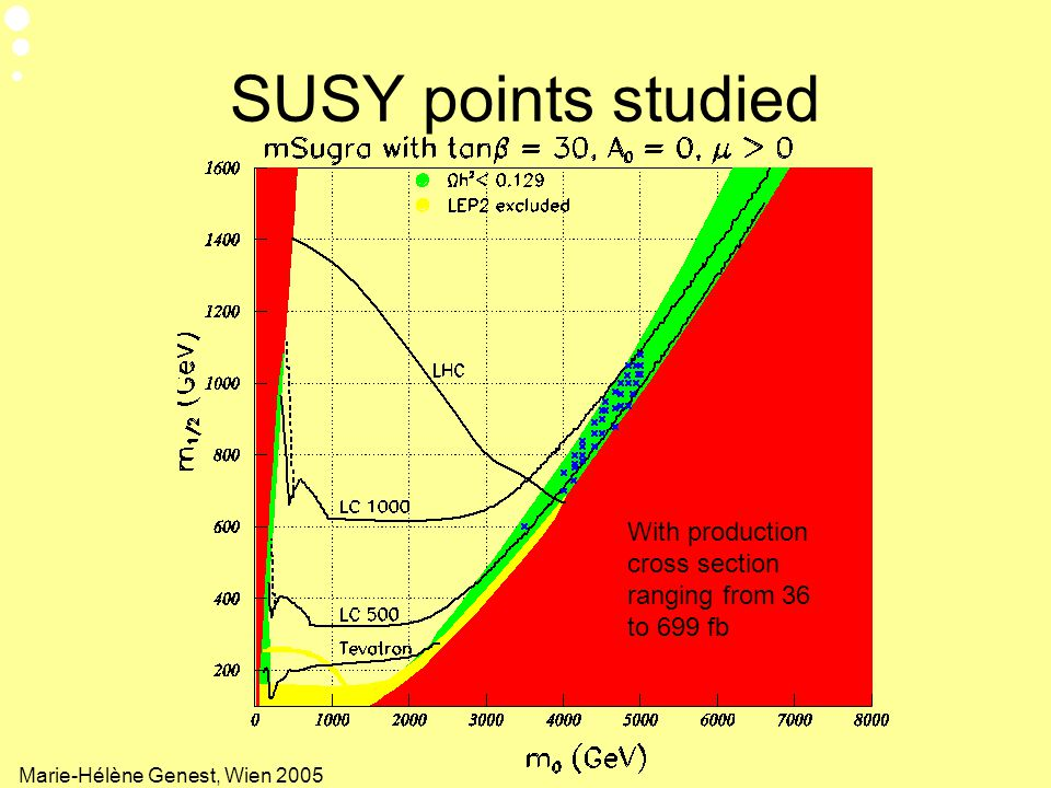 SUSY points studied With production cross section ranging from 36 to 699 fb.