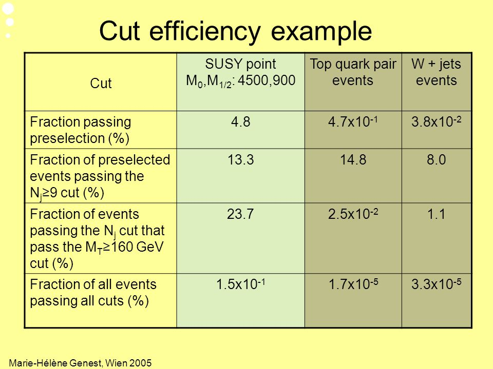 Cut efficiency example
