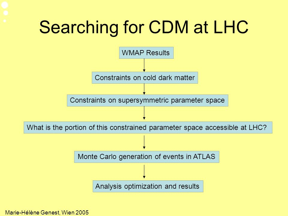 Searching for CDM at LHC