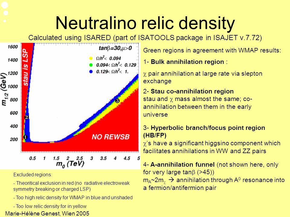 Neutralino relic density Calculated using ISARED (part of ISATOOLS package in ISAJET v.7.72)