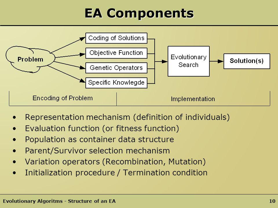 EA Components Representation mechanism (definition of individuals)