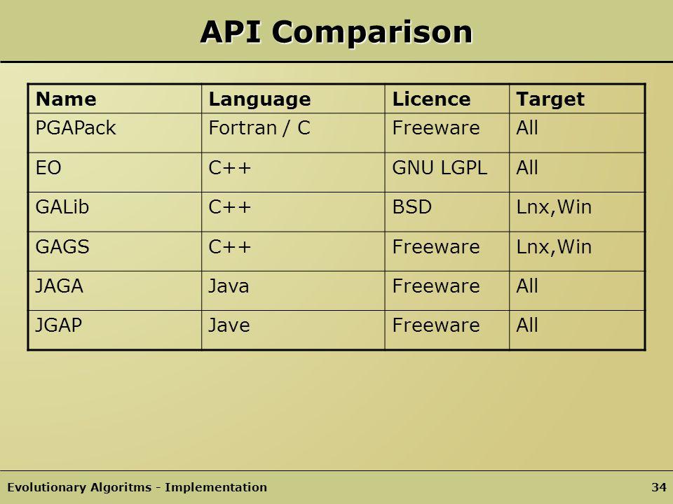 API Comparison Name Language Licence Target PGAPack Fortran / C
