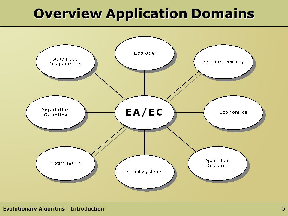 Overview Application Domains