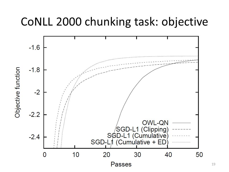 CoNLL 2000 chunking task: objective