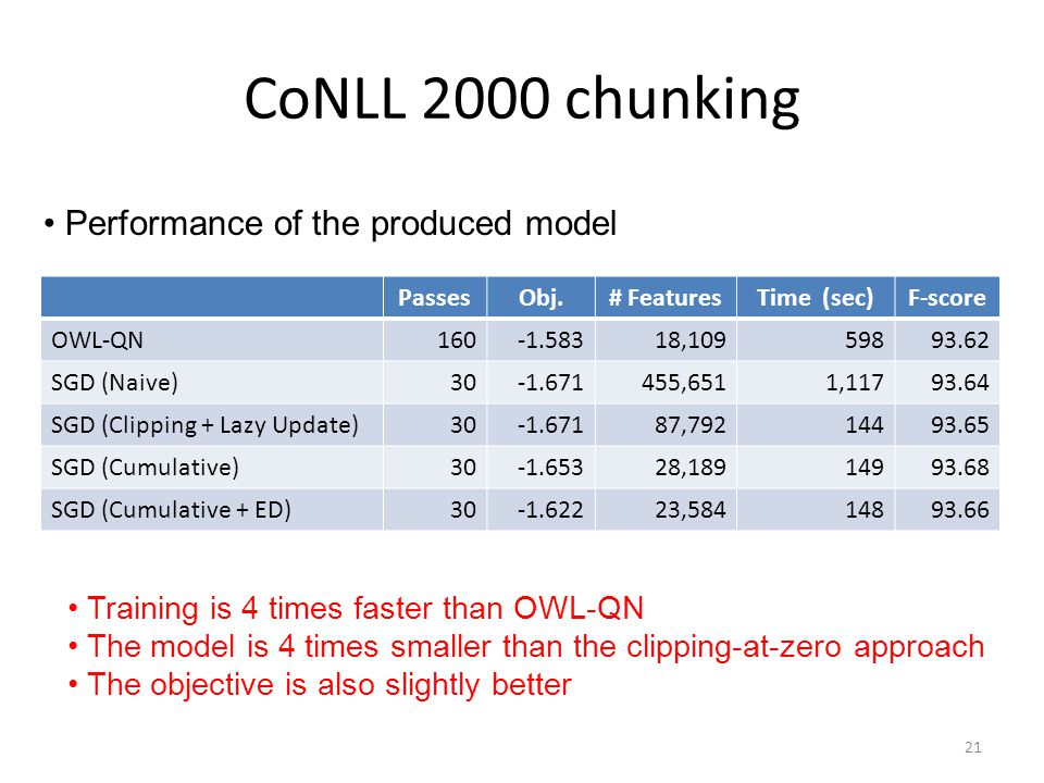 CoNLL 2000 chunking Performance of the produced model