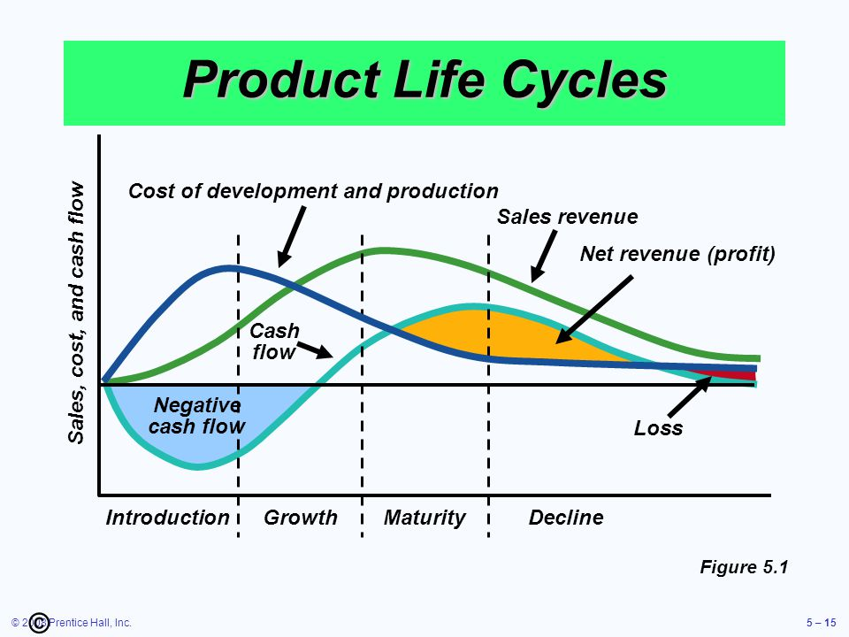 Product Life Cycles © Cost of development and production Sales revenue
