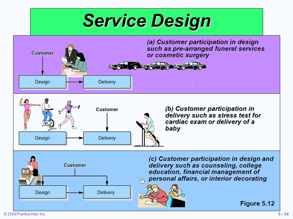 Service Design (a) Customer participation in design such as pre-arranged funeral services or cosmetic surgery.