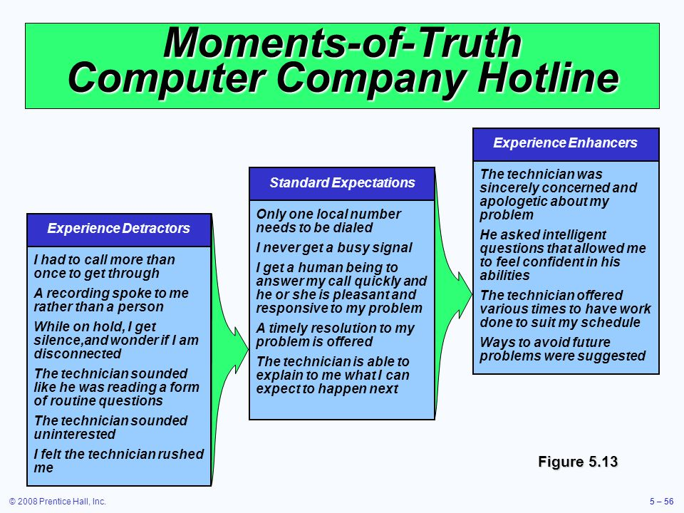 Moments-of-Truth Computer Company Hotline