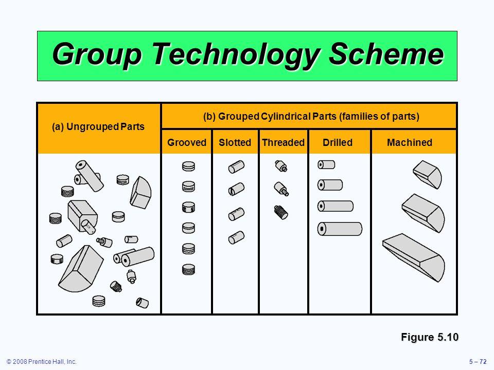 Group Technology Scheme