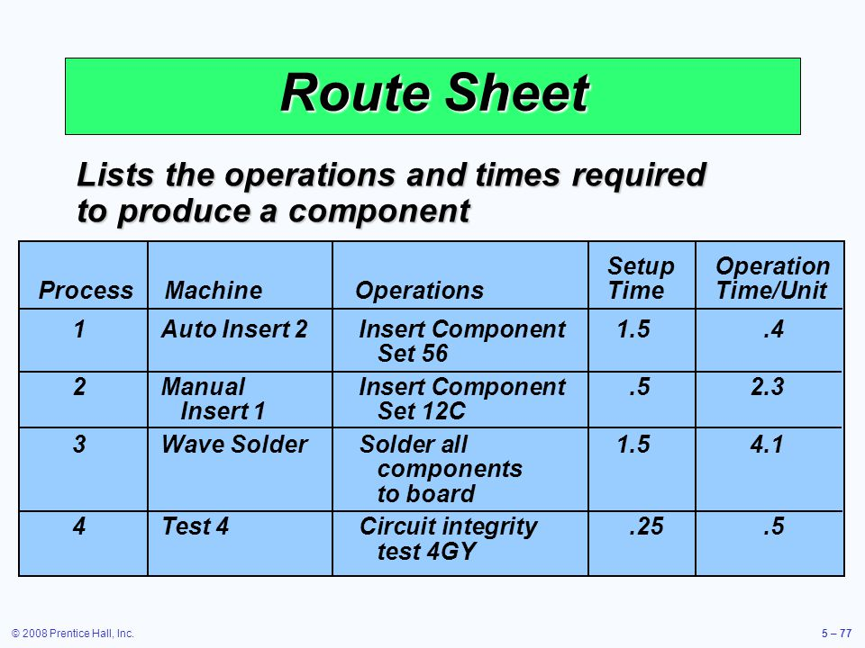 Route Sheet Lists the operations and times required to produce a component. Setup Operation. Process Machine Operations Time Time/Unit.