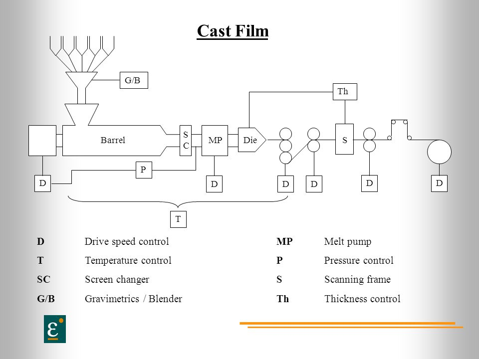 Cast Film D Drive speed control MP Melt pump
