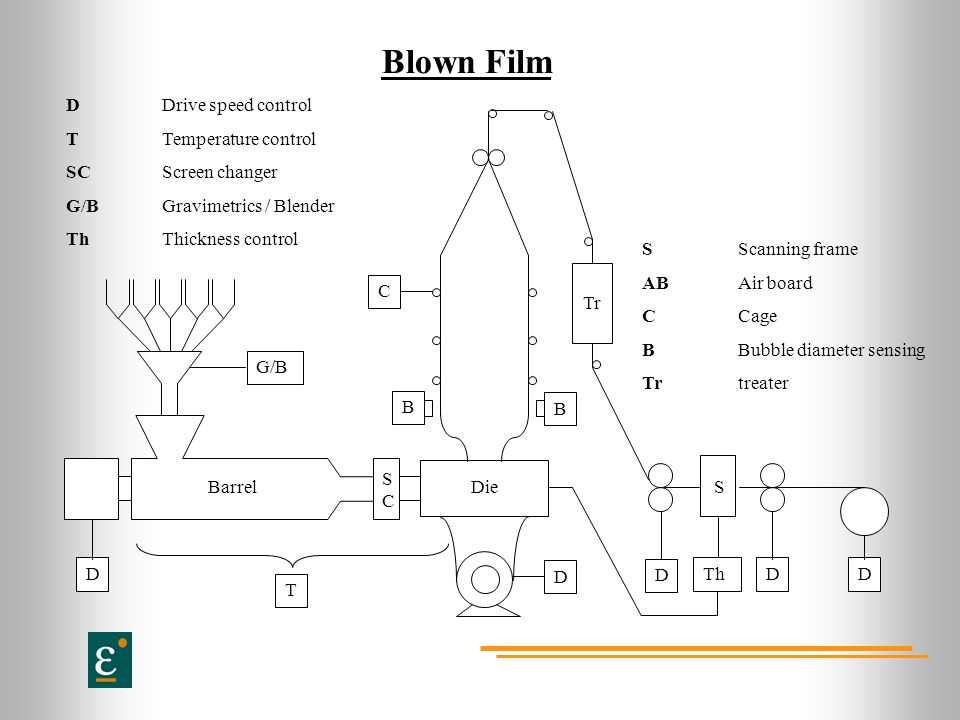 Blown Film D Barrel G/B SC Die Tr S Th T D Drive speed control