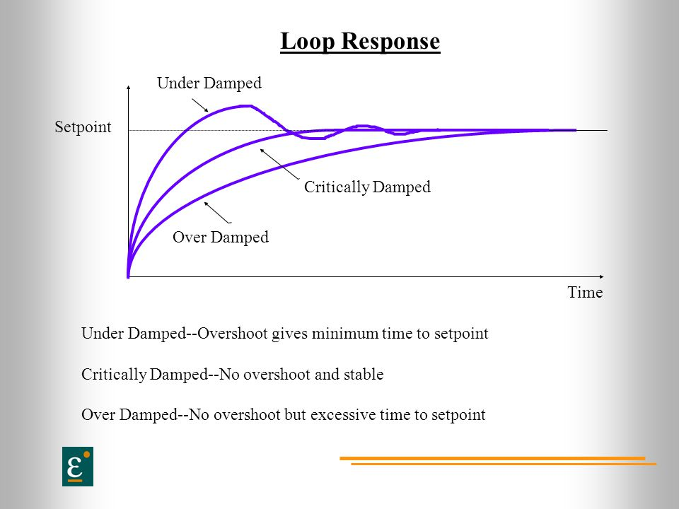 Loop Response Under Damped Setpoint Critically Damped Over Damped Time