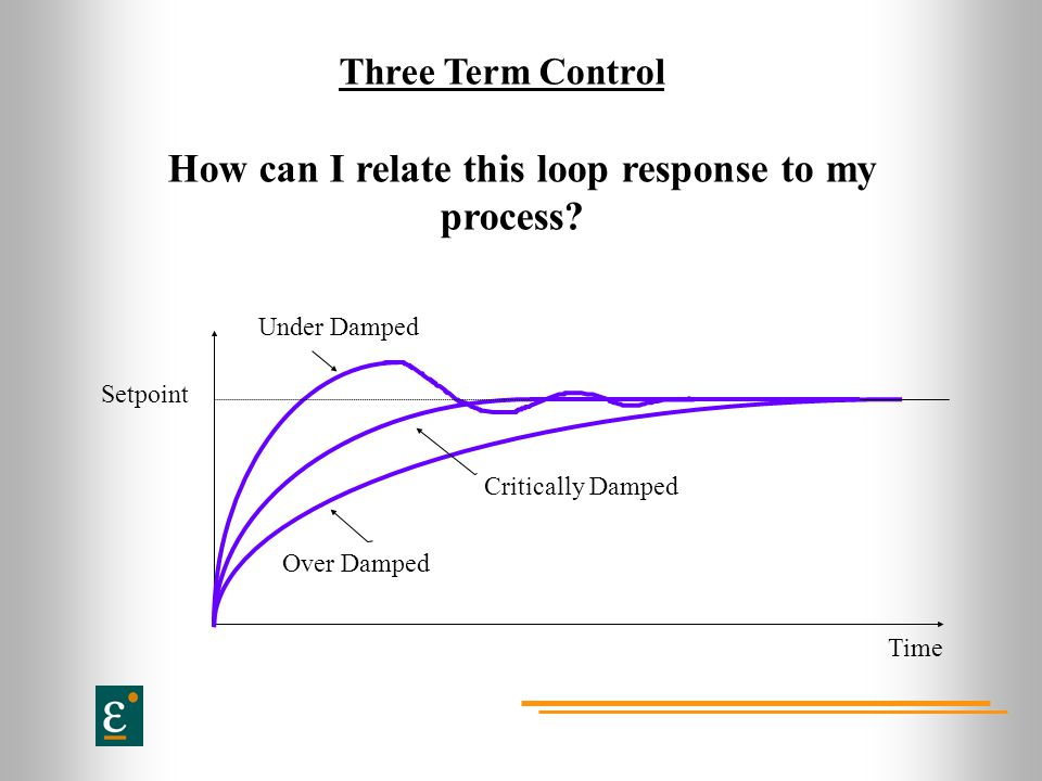 How can I relate this loop response to my process