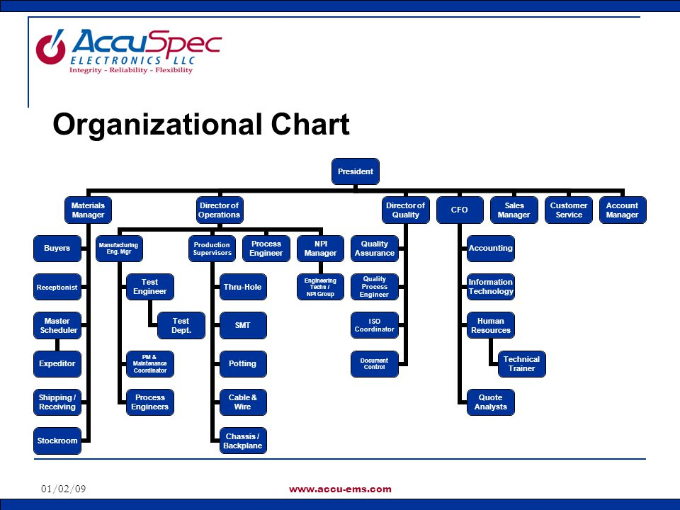 Organizational Chart 01/02/09 www.accu-ems.com
