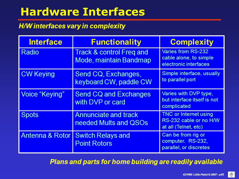 Hardware Interfaces Complexity Functionality Interface