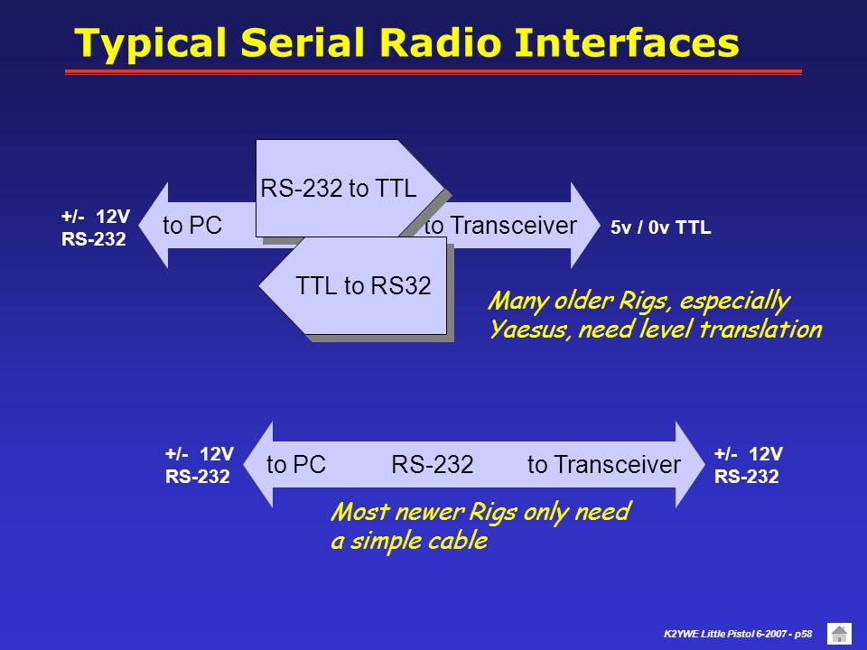 Typical Serial Radio Interfaces