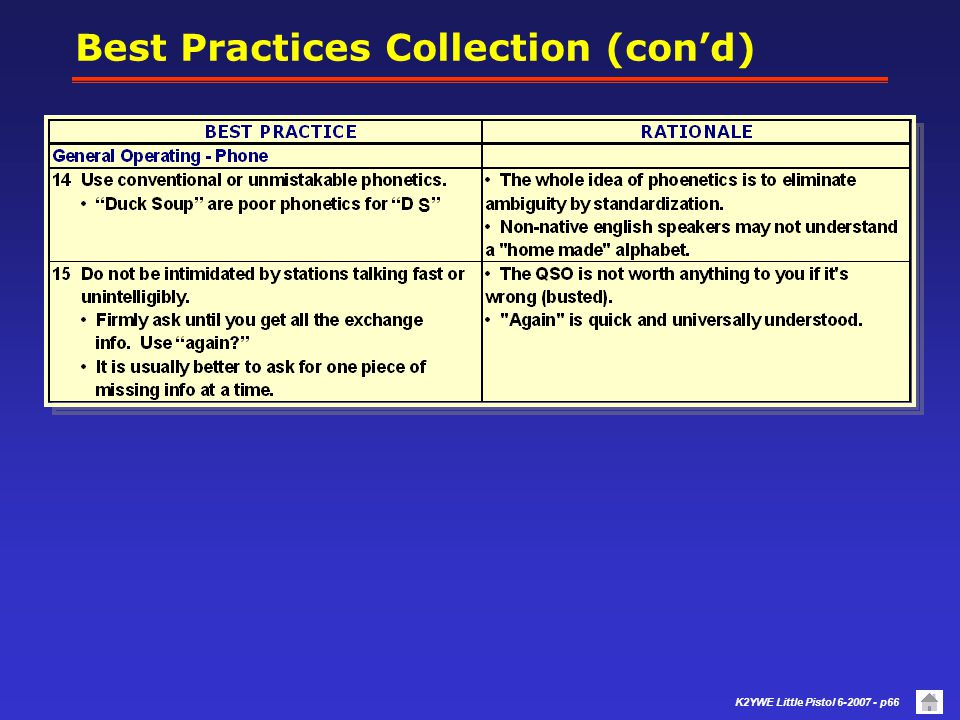 Best Practices Collection (con'd)
